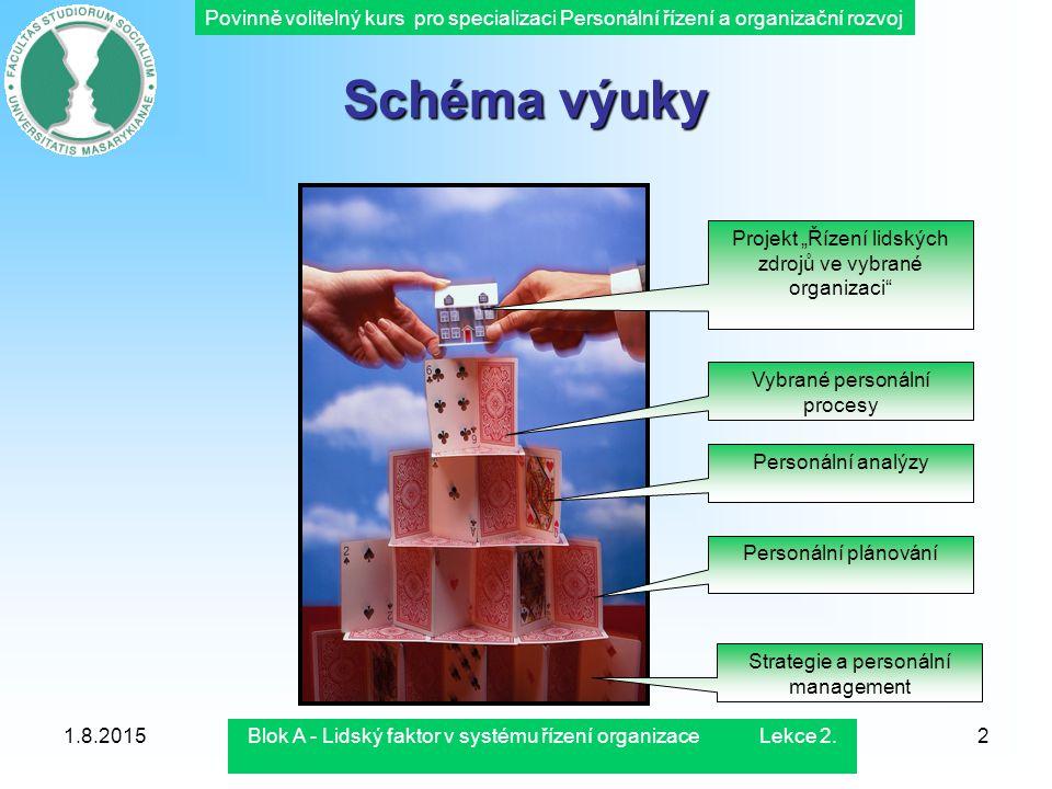 Povinně volitelný kurs pro specializaci Personální řízení a organizační rozvoj 1.8.2015Blok A - Lidský faktor v systému řízení organizace Lekce 2.2 Sc
