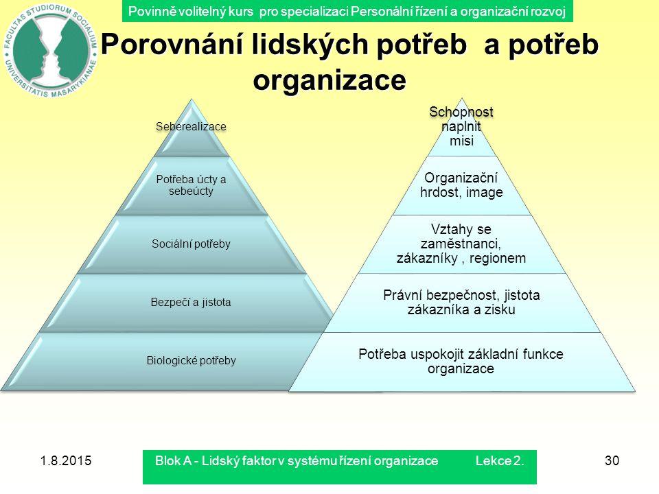 Povinně volitelný kurs pro specializaci Personální řízení a organizační rozvoj 1.8.2015Blok A - Lidský faktor v systému řízení organizace Lekce 2.30 P