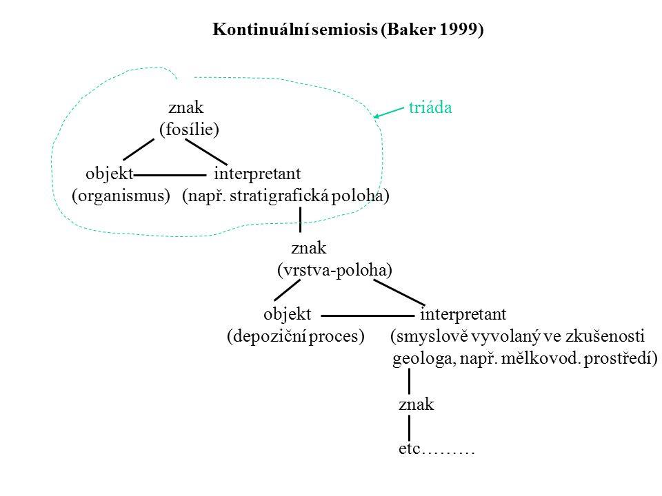 Kontinuální semiosis (Baker 1999) znak (fosílie) objekt interpretant (organismus) (např. stratigrafická poloha) znak (vrstva-poloha) objekt interpreta
