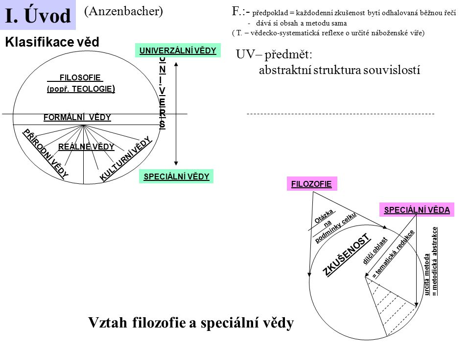 Klasifikace věd FORMÁLNÍ VĚDY FILOSOFIE (popř. TEOLOGIE ) UNIVERSUNIVERS UNIVERZÁLNÍ VĚDY SPECIÁLNÍ VĚDY PŘÍRODNÍ VĚDY KULTURNÍ VĚDY FILOZOFIE Otázka