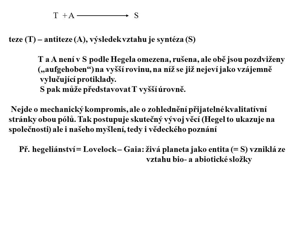 """teze (T) – antiteze (A), výsledek vztahu je syntéza (S) T a A není v S podle Hegela omezena, rušena, ale obě jsou pozdviženy (""""aufgehoben"""") na vyšší r"""