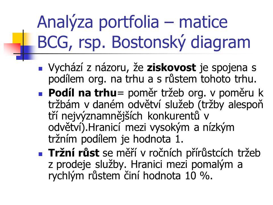 Analýza portfolia – matice BCG, rsp.