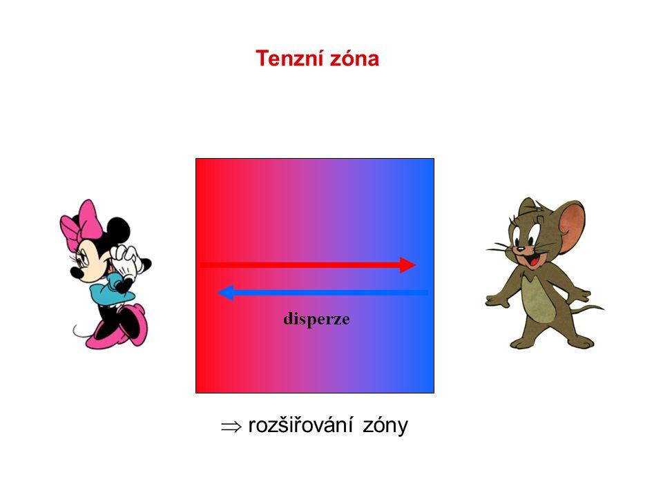 disperze  rozšiřování zóny Tenzní zóna