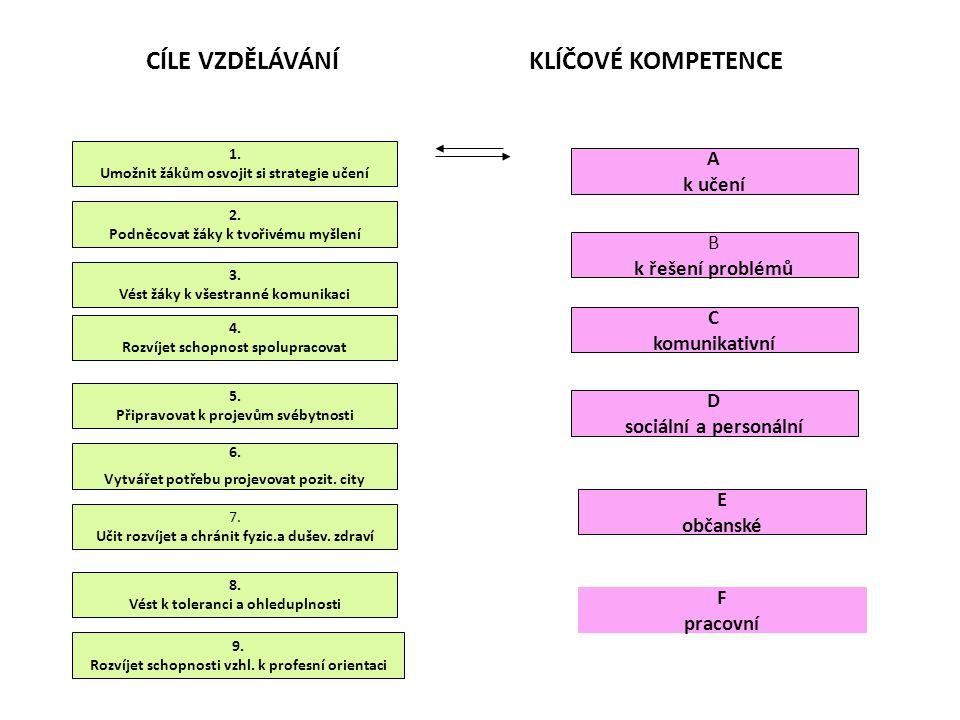 CÍLE KOGNITIVNÍ znalost, porozumění, aplikace, analýza, hodnocení tvoření CÍLE PSYCHOMOTORICKÉ imitace, manipulace, zpřesňování, koordinace, automatizace, motorická tvořivost, CÍLE AFEKTIVNÍ přijímání, reagování, oceňování hodnoty, integrování hodnoty, začleňování hodnot do charakteru osobnosti CÍLE SOCIÁLNÍ vyhledat si kontakt, přijímání návrhů na spolupráci, návrhy na spolupráci a její rozšiřování, vytvářet sociální role