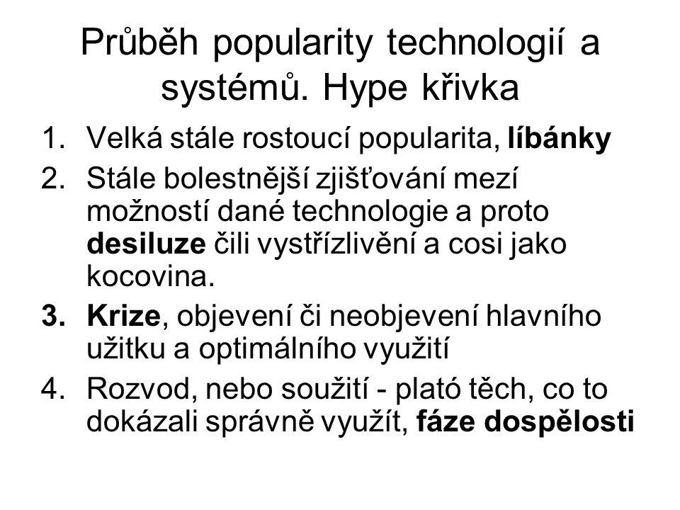 Průběh popularity technologií a systémů. Hype křivka 1.Velká stále rostoucí popularita, líbánky 2.Stále bolestnější zjišťování mezí možností dané tech