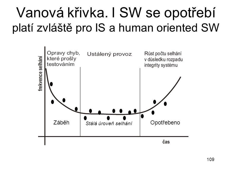 109 Vanová křivka. I SW se opotřebí platí zvláště pro IS a human oriented SW ZáběhOpotřebeno Stálá úroveň selhání