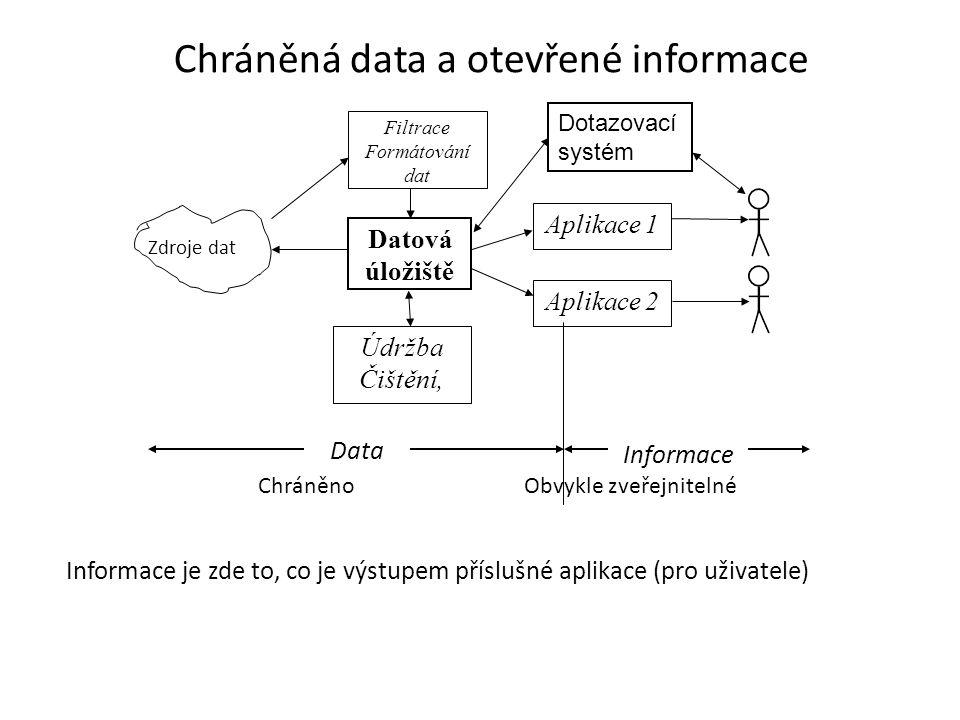 Zdroje dat Filtrace Formátování dat Datová úložiště Údržba Čištění, Aplikace 1 Aplikace 2 Data Informace Informace je zde to, co je výstupem příslušné