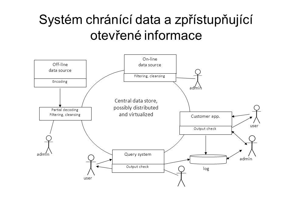 Systém chránící data a zpřístupňující otevřené informace Central data store, possibly distributed and virtualized Off-line data source Encoding Partia