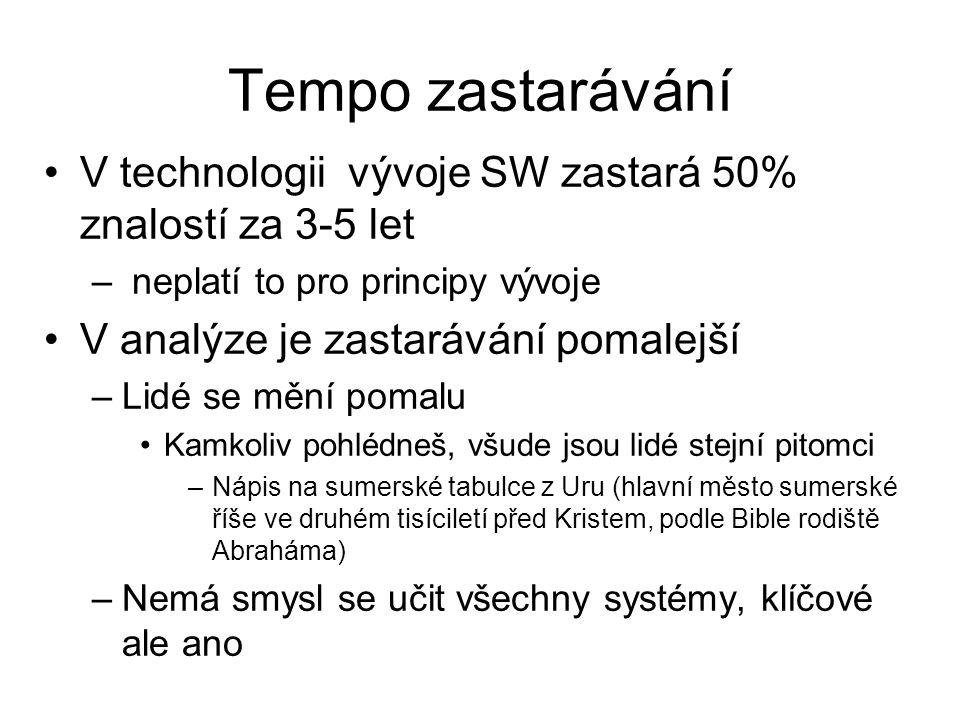Tempo zastarávání V technologii vývoje SW zastará 50% znalostí za 3-5 let – neplatí to pro principy vývoje V analýze je zastarávání pomalejší –Lidé se
