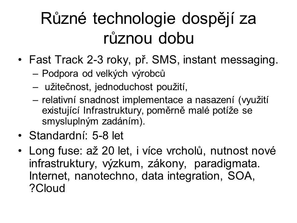 Různé technologie dospějí za různou dobu Fast Track 2-3 roky, př. SMS, instant messaging. –Podpora od velkých výrobců – užitečnost, jednoduchost použi