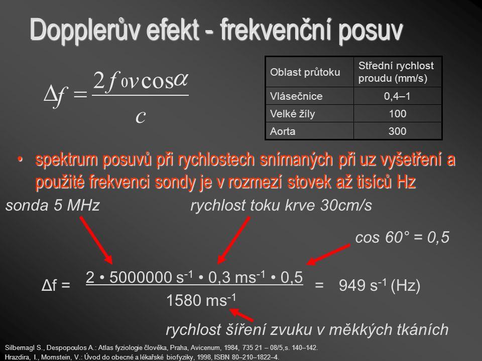Dopplerův efekt - frekvenční posuv 2 5000000 s -1 0,3 ms -1 0,5 1580 ms -1 949 s -1 (Hz)Δf = sonda 5 MHz cos 60° = 0,5 rychlost šíření zvuku v měkkých