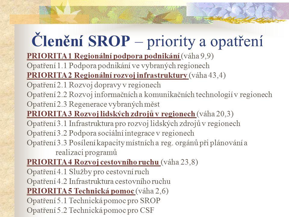 Členění SROP – priority a opatření PRIORITA 1 Regionální podpora podnikání (váha 9,9) Opatření 1.1 Podpora podnikání ve vybraných regionech PRIORITA 2 Regionální rozvoj infrastruktury (váha 43,4) Opatření 2.1 Rozvoj dopravy v regionech Opatření 2.2 Rozvoj informačních a komunikačních technologií v regionech Opatření 2.3 Regenerace vybraných měst PRIORITA 3 Rozvoj lidských zdrojů v regionech (váha 20,3) Opatření 3.1 Infrastruktura pro rozvoj lidských zdrojů v regionech Opatření 3.2 Podpora sociální integrace v regionech Opatření 3.3 Posílení kapacity místních a reg.