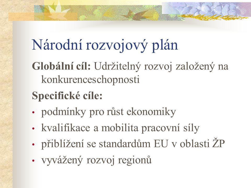 Národní rozvojový plán Globální cíl: Udržitelný rozvoj založený na konkurenceschopnosti Specifické cíle: podmínky pro růst ekonomiky kvalifikace a mobilita pracovní síly přiblížení se standardům EU v oblasti ŽP vyvážený rozvoj regionů