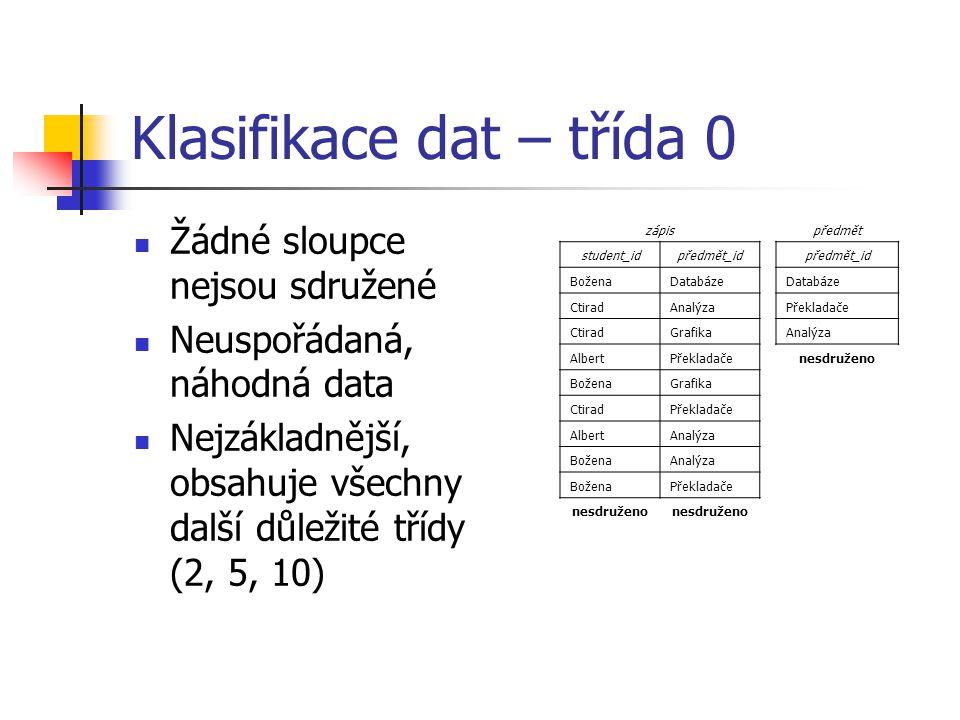 Klasifikace dat – třída 0 Žádné sloupce nejsou sdružené Neuspořádaná, náhodná data Nejzákladnější, obsahuje všechny další důležité třídy (2, 5, 10) zápis student_idpředmět_id BoženaDatabáze CtiradAnalýza CtiradGrafika AlbertPřekladače BoženaGrafika CtiradPřekladače AlbertAnalýza BoženaAnalýza BoženaPřekladače nesdruženo předmět předmět_id Databáze Překladače Analýza nesdruženo