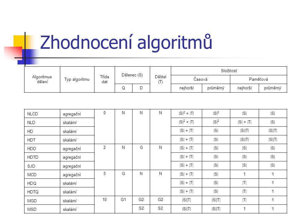 Zhodnocení algoritmů Algoritmus dělení Typ algoritmu Třída dat Dělenec (S) Dělitel (T) Složitost ČasováPaměťová QDnejhoršíprůměrnýnejhoršíprůměrný NLCDagregační 0NNN |S| 2 + |T||S| 2 |S| NLDskalární |S| 2 + |T||S| 2 |S| + |T||S| HDskalární |S| + |T||S||S||T| HDTskalární |S| + |T||S||S||T| HDDagregační 2NGN |S| + |T||S| HDTDagregační |S| + |T||S| SJDagregační |S| + |T||S| MCDagregační 5GNN |S| + |T||S|11 HDQskalární |S| + |T||S||T|1 HDTQskalární |S| + |T||S||T|1 MGDskalární 10G1G2 |S||T| |T|1 MSDskalární S2 |S||T| 11