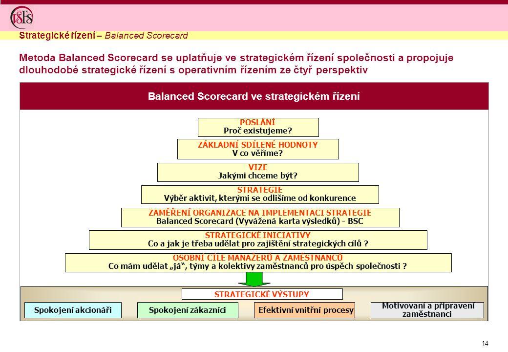 14 Balanced Scorecard ve strategickém řízení Metoda Balanced Scorecard se uplatňuje ve strategickém řízení společnosti a propojuje dlouhodobé strategické řízení s operativním řízením ze čtyř perspektiv Strategické řízení – Balanced Scorecard POSLÁNÍ Proč existujeme.