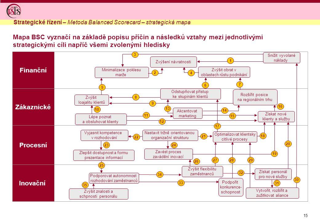 15 Mapa BSC vyznačí na základě popisu příčin a následků vztahy mezi jednotlivými strategickými cíli napříč všemi zvolenými hledisky Snížit vyvolané ná
