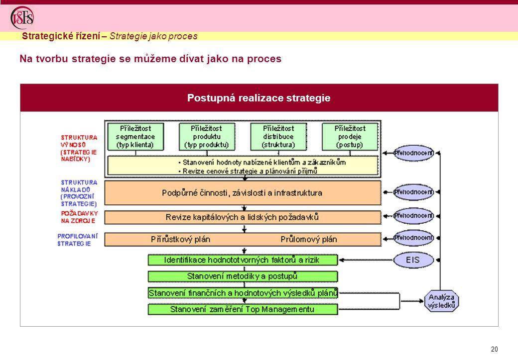 20 Postupná realizace strategie Na tvorbu strategie se můžeme dívat jako na proces Strategické řízení – Strategie jako proces
