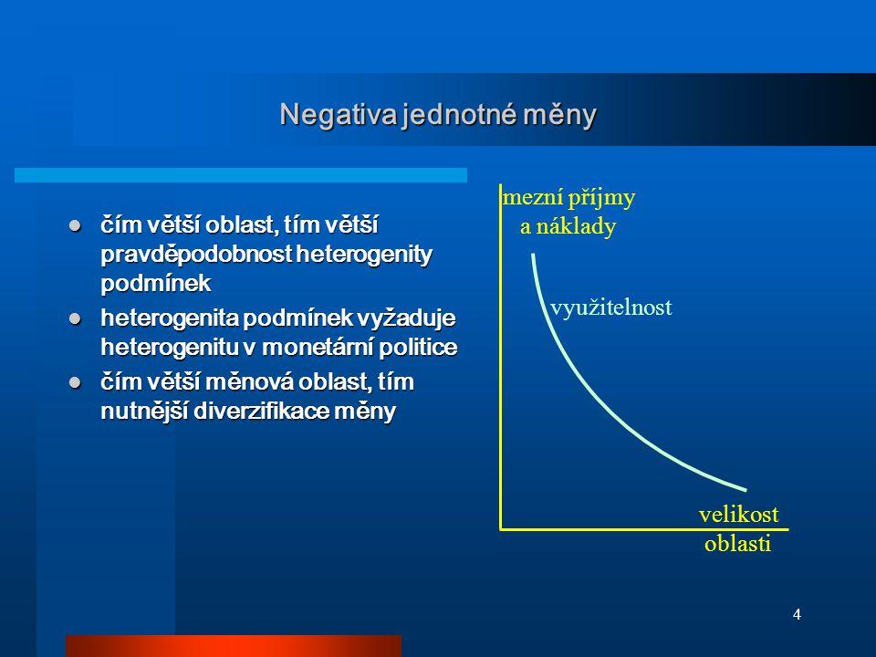 5 Optimální velikost měnové oblasti velikost oblasti využitelnost mezní příjmy a náklady užitečnost optimální velikost optimální velikost měnové zóny nastává, když se MR z eliminace obchodních nákladů rovná MC existence jednotné měnové politiky optimální velikost měnové zóny nastává, když se MR z eliminace obchodních nákladů rovná MC existence jednotné měnové politiky