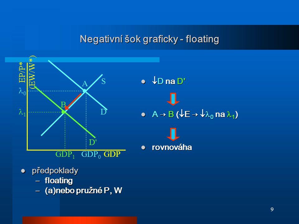 10 Negativní šok graficky - fix GDP EP/P* (EW/W*) D S D ● ● A B  D na D  D na D 1 0 předpoklady předpoklady –fix –málo pružné P, W GDP 2 GDP 0 A → C (  zásob, ) A → C (  zásob, 0 ) nerovnováha  U nerovnováha  U ● C GDP 1 zásoby  W,  P (v LR)  W,  P (v LR) C → B (  W →  0 na 1 ) C → B (  W →  0 na 1 ) rovnováha rovnováha