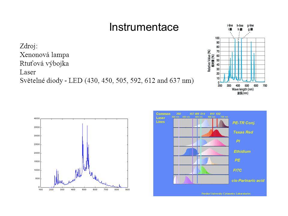 Zdroj: Xenonová lampa Rtuťová výbojka Laser Světelné diody - LED (430, 450, 505, 592, 612 and 637 nm)