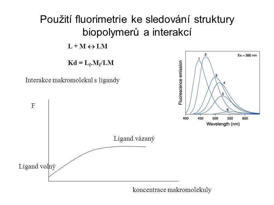 Použití fluorimetrie ke sledování struktury biopolymerů a interakcí Interakce makromolekul s ligandy F koncentrace makromolekuly Ligand volný Ligand vázaný L + M  LM Kd = L f.M f /LM