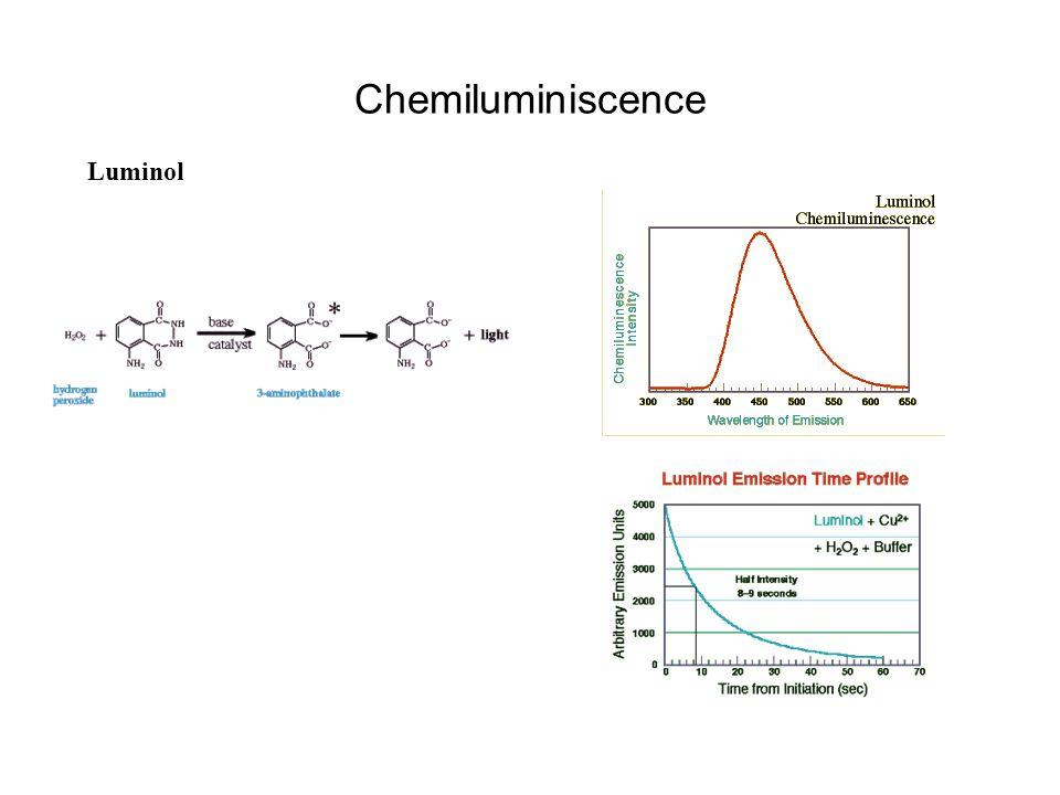 Chemiluminiscence Luminol