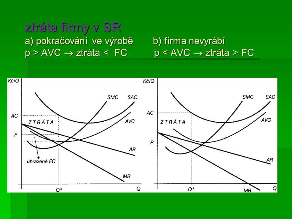 ztráta firmy v SR a) pokračování ve výrobě b) firma nevyrábí p > AVC  ztráta FC