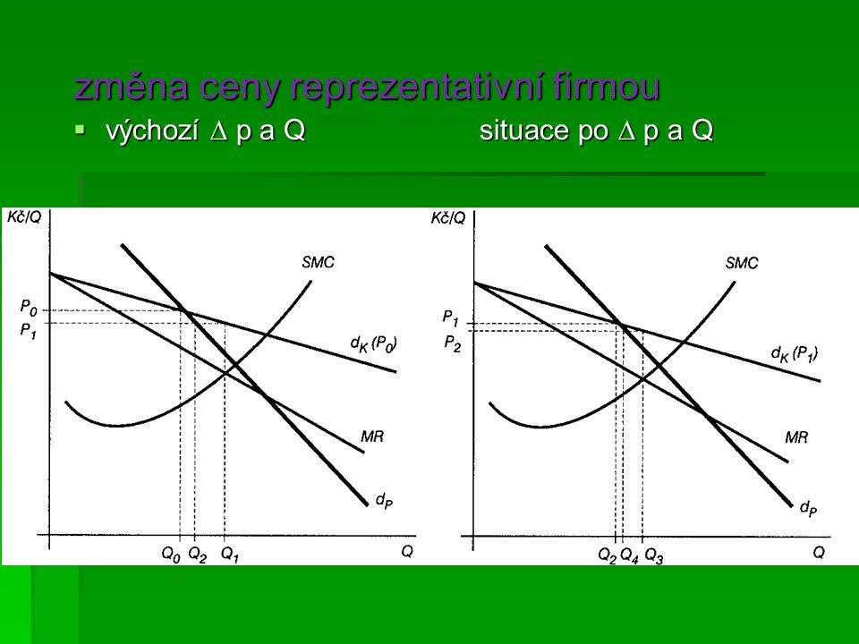 změna ceny reprezentativní firmou  výchozí  p a Q situace po  p a Q