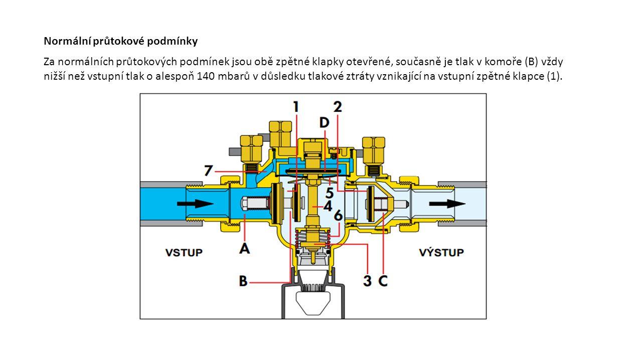 Normální průtokové podmínky Za normálních průtokových podmínek jsou obě zpětné klapky otevřené, současně je tlak v komoře (B) vždy nižší než vstupní tlak o alespoň 140 mbarů v důsledku tlakové ztráty vznikající na vstupní zpětné klapce (1).
