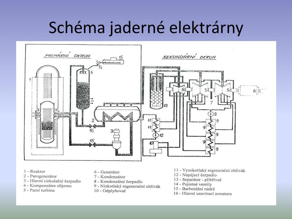 Schéma jaderné elektrárny 7