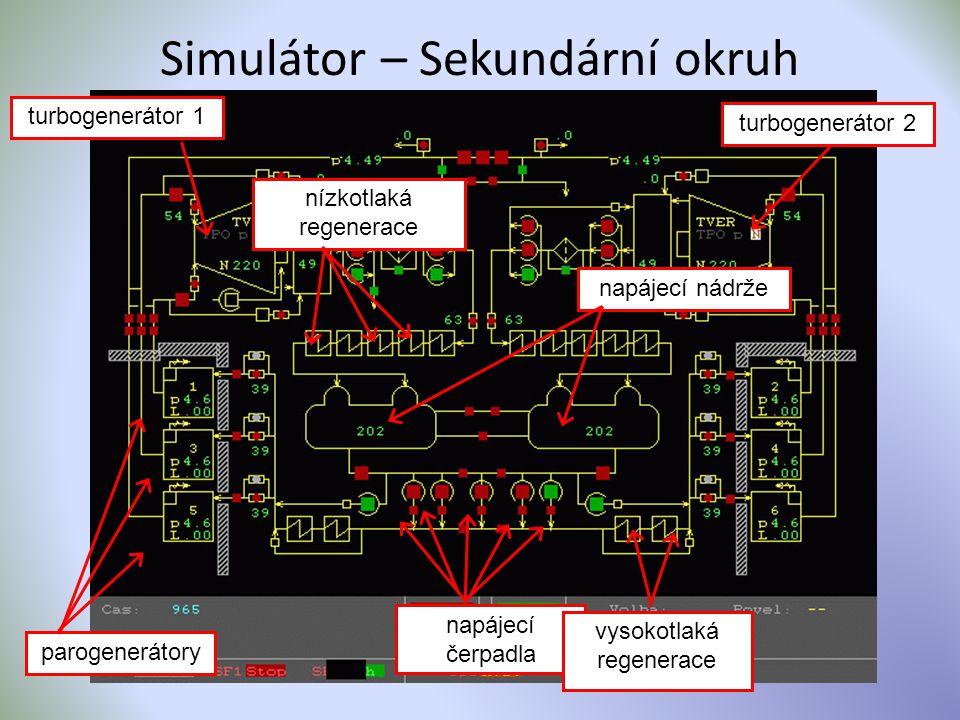Simulátor – Sekundární okruh napájecí nádrže turbogenerátor 1 parogenerátory nízkotlaká regenerace napájecí čerpadla vysokotlaká regenerace turbogener