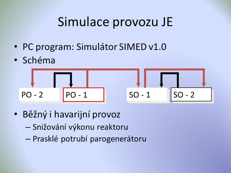 Simulace provozu JE PC program: Simulátor SIMED v1.0 Schéma Běžný i havarijní provoz – Snižování výkonu reaktoru – Prasklé potrubí parogenerátoru PO -