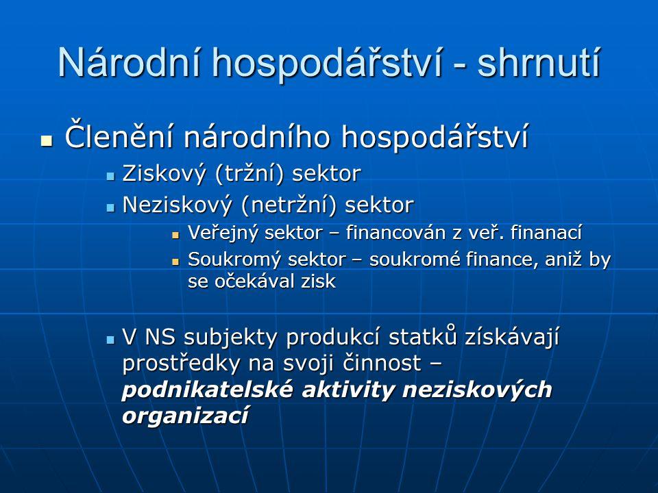 Národní hospodářství - shrnutí Členění národního hospodářství Členění národního hospodářství Ziskový (tržní) sektor Ziskový (tržní) sektor Neziskový (netržní) sektor Neziskový (netržní) sektor Veřejný sektor – financován z veř.