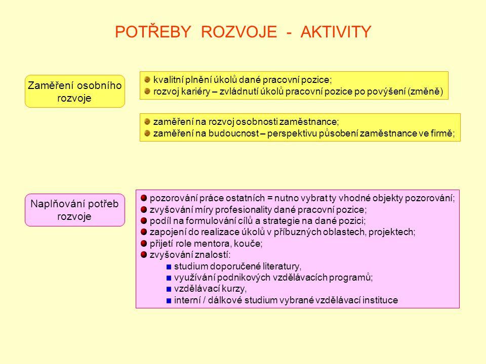 POTŘEBY ROZVOJE - AKTIVITY Zaměření osobního rozvoje kvalitní plnění úkolů dané pracovní pozice; rozvoj kariéry – zvládnutí úkolů pracovní pozice po povýšení (změně) zaměření na rozvoj osobnosti zaměstnance; zaměření na budoucnost – perspektivu působení zaměstnance ve firmě; Naplňování potřeb rozvoje pozorování práce ostatních = nutno vybrat ty vhodné objekty pozorování; zvyšování míry profesionality dané pracovní pozice; podíl na formulování cílů a strategie na dané pozici; zapojení do realizace úkolů v příbuzných oblastech, projektech; přijetí role mentora, kouče; zvyšování znalostí: studium doporučené literatury, využívání podnikových vzdělávacích programů; vzdělávací kurzy, interní / dálkové studium vybrané vzdělávací instituce