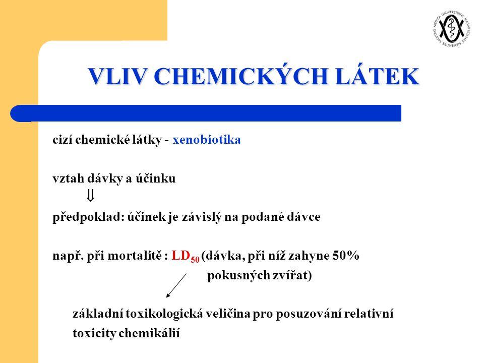 VLIV CHEMICKÝCH LÁTEK cizí chemické látky - xenobiotika vztah dávky a účinku  předpoklad: účinek je závislý na podané dávce např. při mortalitě : LD