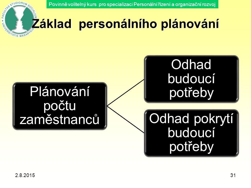 Povinně volitelný kurs pro specializaci Personální řízení a organizační rozvoj Základ personálního plánování 2.8.2015Blok B - Plánování v oblasti lids