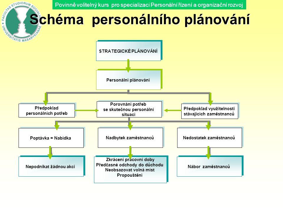 Povinně volitelný kurs pro specializaci Personální řízení a organizační rozvoj Schéma personálního plánování STRATEGICKÉ PLÁNOVÁNÍ Personální plánován