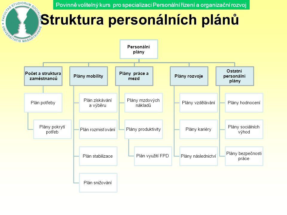 Povinně volitelný kurs pro specializaci Personální řízení a organizační rozvoj Struktura personálních plánů Personální plány Počet a struktura zaměstn