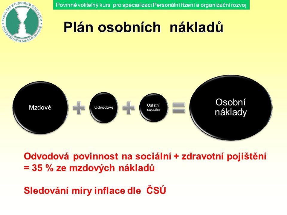 Povinně volitelný kurs pro specializaci Personální řízení a organizační rozvoj Plán osobních nákladů Mzdové Odvodové Ostatní sociální Osobní náklady O