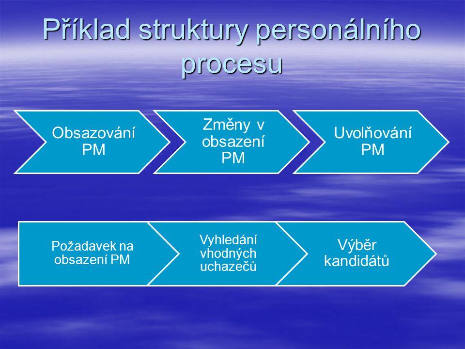 Příklad struktury personálního procesu Obsazování PM Změny v obsazení PM Uvolňování PM Požadavek na obsazení PM Vyhledání vhodných uchazečů Výběr kandidátů