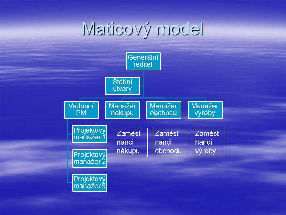 Maticový model Generální ředitel Vedoucí PM Projektový manažer 1 Projektový manažer 2 Projektový manažer 3 Manažer nákupu Manažer obchodu Manažer výroby Štábní útvary Zaměst nanci nákupu Zaměst nanci obchodu Zaměst nanci výroby