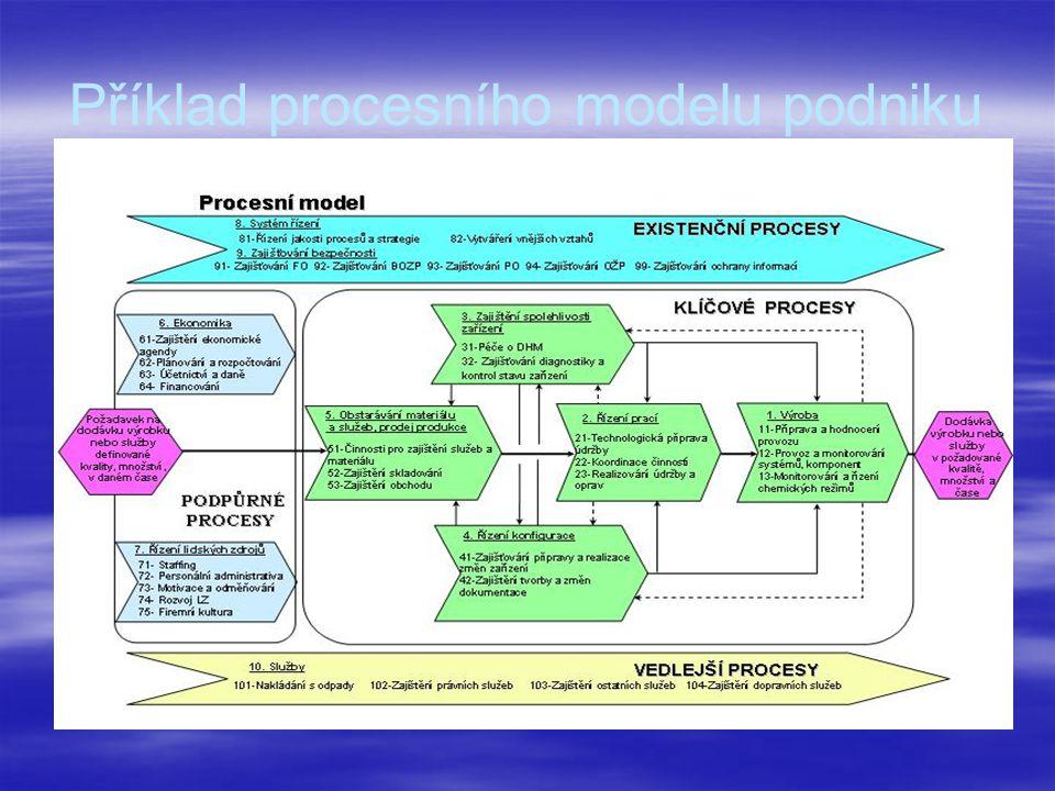 Příklad procesního modelu podniku