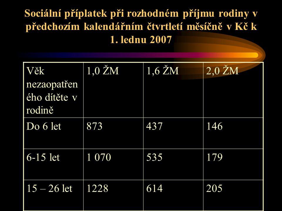 Sociální příplatek při rozhodném příjmu rodiny v předchozím kalendářním čtvrtletí měsíčně v Kč k 1. lednu 2007 Věk nezaopatřen ého dítěte v rodině 1,0