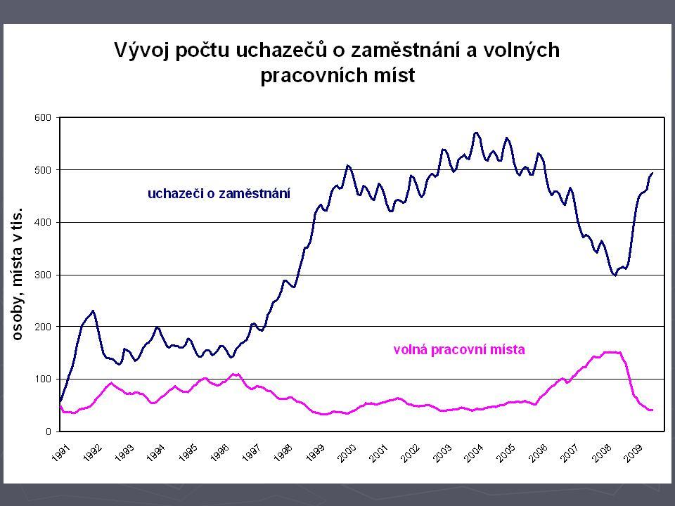 Nezaměstnanost v EU ► Harmonizovaná míra nezaměstnanosti, která je zpracovávaná EUROSTATEM pro mezinárodní srovnání, dosáhla v ČR v červenci 2009 6,3 %.