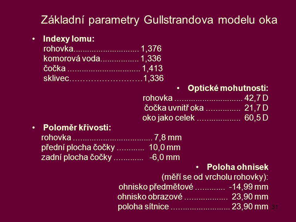 31 Základní parametry Gullstrandova modelu oka Indexy lomu: rohovka............................. 1,376 komorová voda................. 1,336 čočka.....