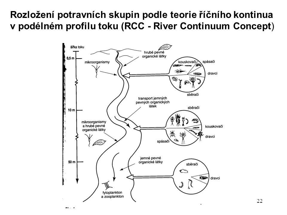 22 Rozložení potravních skupin podle teorie říčního kontinua v podélném profilu toku (RCC - River Continuum Concept)