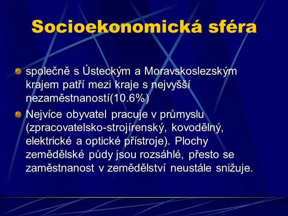 Socioekonomická sféra společně s Ústeckým a Moravskoslezským krajem patří mezi kraje s nejvyšší nezaměstnaností(10.6%) Nejvíce obyvatel pracuje v prům