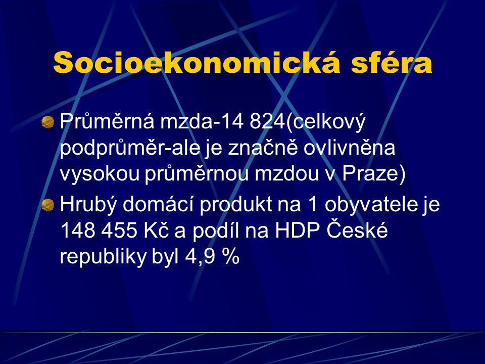 Průměrná mzda-14 824(celkový podprůměr-ale je značně ovlivněna vysokou průměrnou mzdou v Praze) Hrubý domácí produkt na 1 obyvatele je 148 455 Kč a po