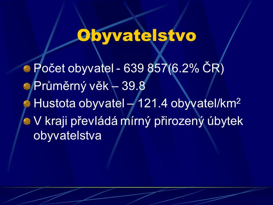 Obyvatelstvo Počet obyvatel - 639 857(6.2% ČR) Průměrný věk – 39.8 Hustota obyvatel – 121.4 obyvatel/km 2 V kraji převládá mírný přirozený úbytek obyv